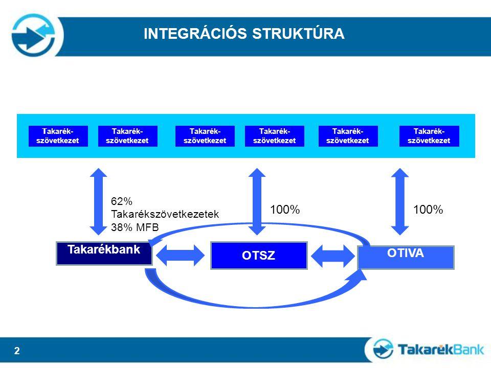 2 INTEGRÁCIÓS STRUKTÚRA T akarék- szövetkezet Takarékbank OTSZ OTIVA 100% 62% Takarékszövetkezetek 38% MFB