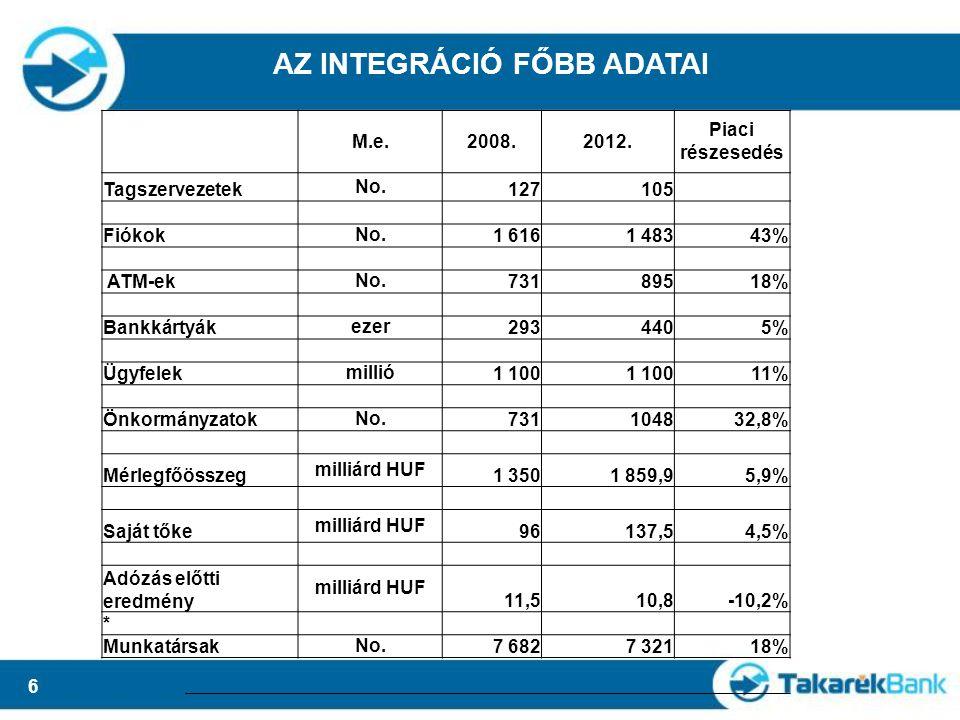 6 AZ INTEGRÁCIÓ FŐBB ADATAI M.e.2008.2012. Piaci részesedés Tagszervezetek No.