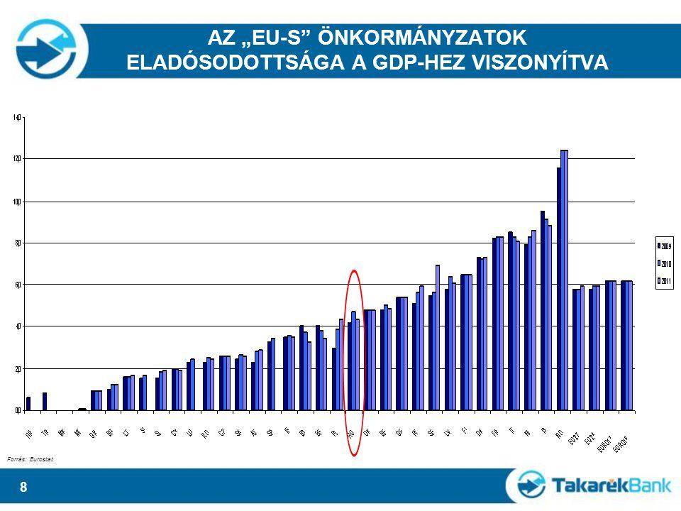 """8 AZ """"EU-S ÖNKORMÁNYZATOK ELADÓSODOTTSÁGA A GDP-HEZ VISZONYÍTVA Forrás: Eurostat"""