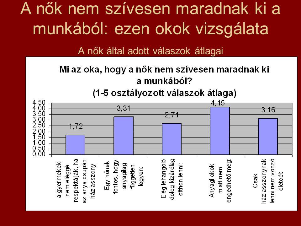 A nők nem szívesen maradnak ki a munkából: ezen okok vizsgálata A nők által adott válaszok átlagai
