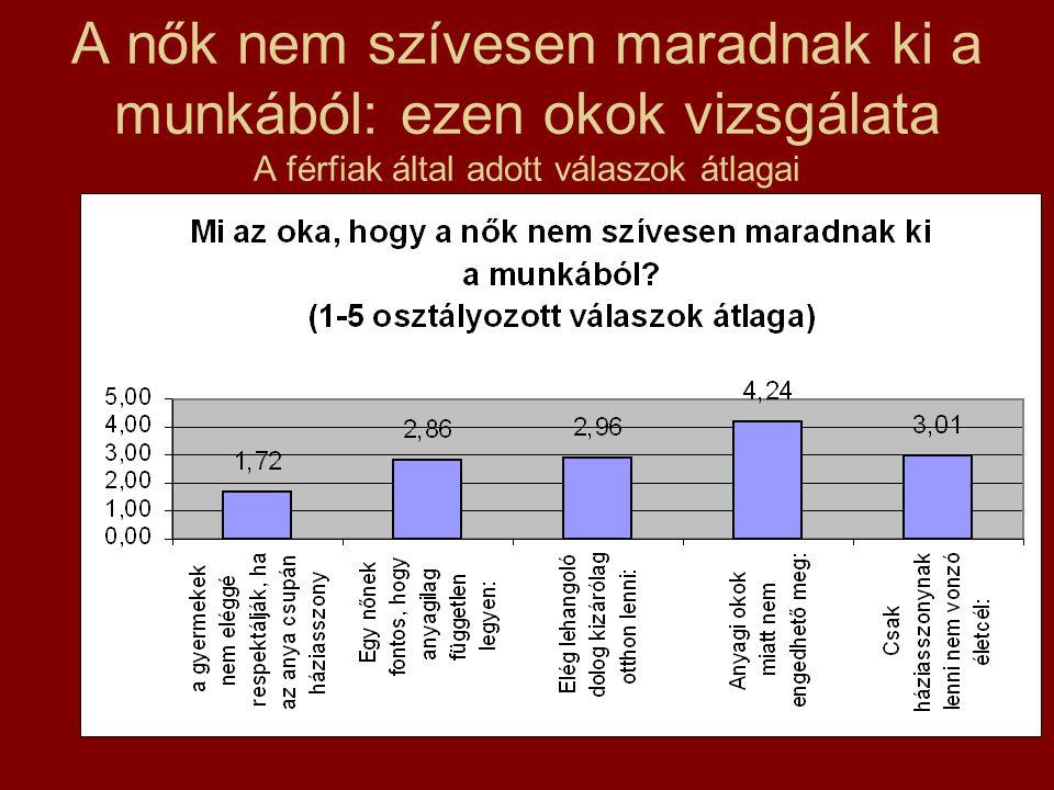 A nők nem szívesen maradnak ki a munkából: ezen okok vizsgálata A férfiak által adott válaszok átlagai