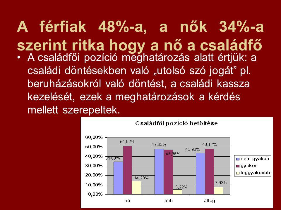 """A férfiak 48%-a, a nők 34%-a szerint ritka hogy a nő a családfő A családfői pozíció meghatározás alatt értjük: a családi döntésekben való """"utolsó szó jogát pl."""