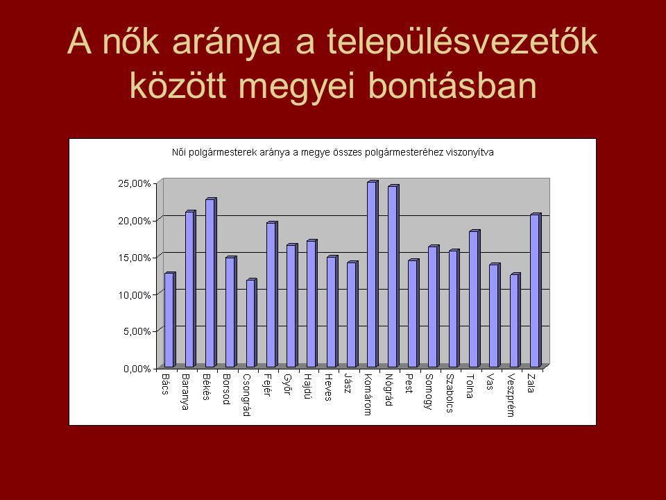 A nők aránya a településvezetők között megyei bontásban