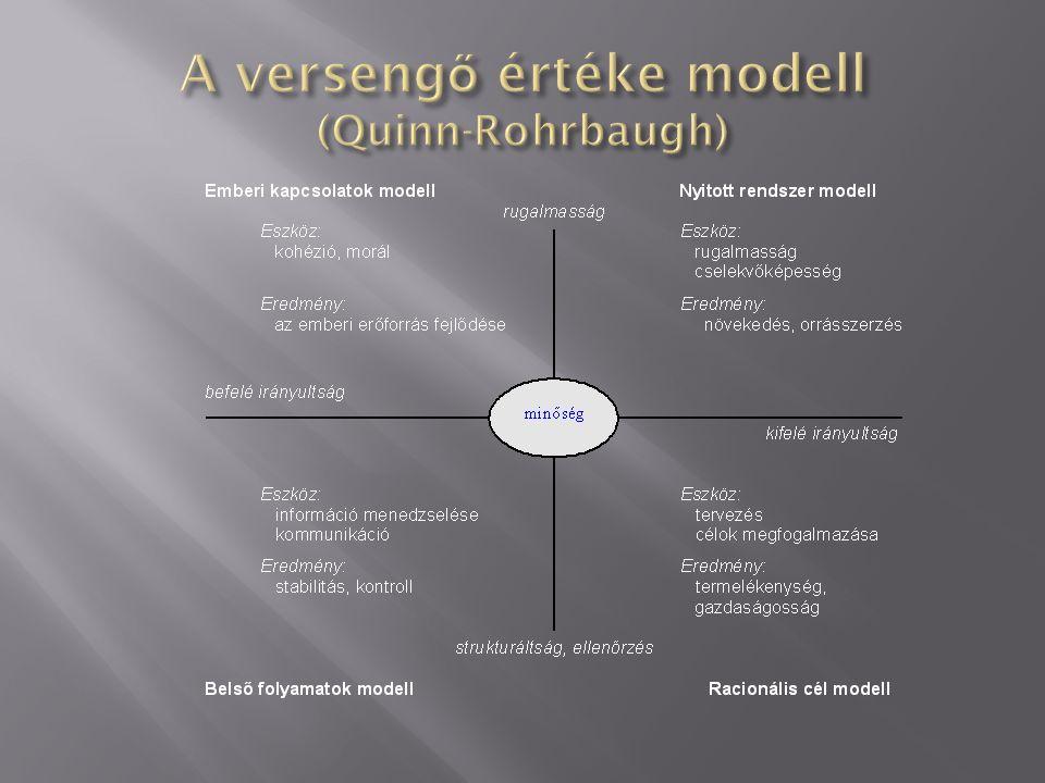  Racionális célmodell – Célorientált kultúra  Belső folyamatok modell – Szabályozó kultúra  Emberi kapcsolatok modell – Támogató kultúra  Nyitott rendszer modell – Innovatív kultúra