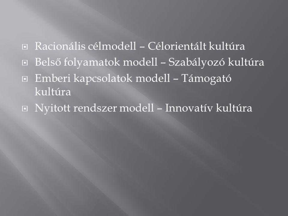  Racionális célmodell – Célorientált kultúra  Belső folyamatok modell – Szabályozó kultúra  Emberi kapcsolatok modell – Támogató kultúra  Nyitott