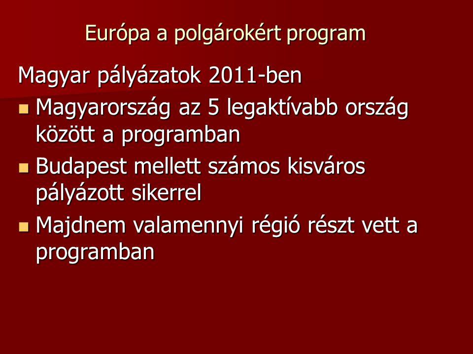 Európa a polgárokért program Magyar pályázatok 2011-ben Magyarország az 5 legaktívabb ország között a programban Magyarország az 5 legaktívabb ország között a programban Budapest mellett számos kisváros pályázott sikerrel Budapest mellett számos kisváros pályázott sikerrel Majdnem valamennyi régió részt vett a programban Majdnem valamennyi régió részt vett a programban