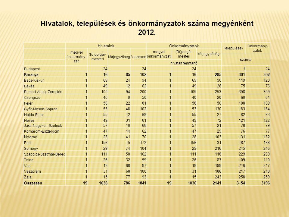 Hivatalok, települések és önkormányzatok száma megyénként 2012.