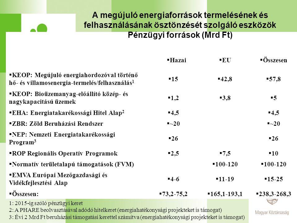  Hazai  EU  Összesen  KEOP: Megújuló energiahordozóval történő hő- és villamosenergia-termelés/felhasználás 1  15  42,8  57,8  KEOP: Bioüzemanyag-előállító közép- és nagykapacitású üzemek  1,2  3,8 55  EHA: Energiatakarékossági Hitel Alap 2  4,5  ZBR: Zöld Beruházási Rendszer  ~20  NEP: Nemzeti Energiatakarékossági Program 3  26  ROP Regionális Operatív Programok  2,5  7,5  10  Normatív területalapú támogatások (FVM)  100-120  EMVA Európai Mezőgazdasági és Vidékfejlesztési Alap  4-6  11-19  15-25  Összesen:  73,2-75,2  165,1-193,1  238,3-268,3 A megújuló energiaforrások termelésének és felhasználásának ösztönzését szolgáló eszközök Pénzügyi források (Mrd Ft) 1: 2015-ig szóló pénzügyi keret 2: A PHARE beolvasztásával adódó hitelkeret (energiahatékonysági projekteket is támogat) 3: Évi 2 Mrd Ft beruházási támogatási kerettel számítva (energiahatékonysági projekteket is támogat)