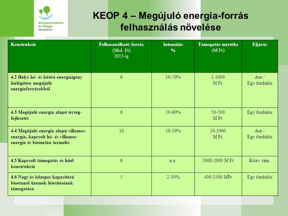 KEOP 4 – Megújuló energia-forrás felhasználás növelése KonstrukcióFelhasználható forrás (Mrd.