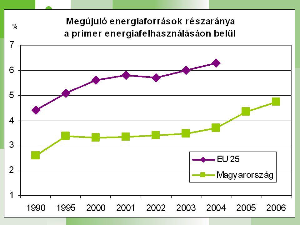 Megújulók hazai helyzete Összes megújuló energiatermelés: 4,7% Zöld villamosenergia részarány: 3,7% (így teljesítésre került a 2010-re vállalt uniós 3,6%-os cél) Célkitűzés: bio-üzemanyag részarányt 2010-re 5,75%-ra kell növelni, 2006-ban ez 1,7% volt Megújuló energiafelhasználás megoszlása 2006-ban (55 PJ) 47% tüzifa 38,3% egyéb biomassza 1,7% bio-üzemanyag 0,8% biogáz 6,6 % geotermikus 1,2% vízienergia 0,3% szélenergia 0,2% napenergia 3,2% kommunális hulladék biológiailag lebomló része
