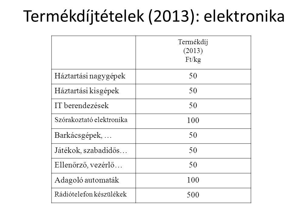 Termékdíjtételek (2013): elektronika Termékdíj (2013) Ft/kg Háztartási nagygépek50 Háztartási kisgépek50 IT berendezések50 Szórakoztató elektronika 100 Barkácsgépek, …50 Játékok, szabadidős…50 Ellenőrző, vezérlő…50 Adagoló automaták100 Rádiótelefon készülékek 500