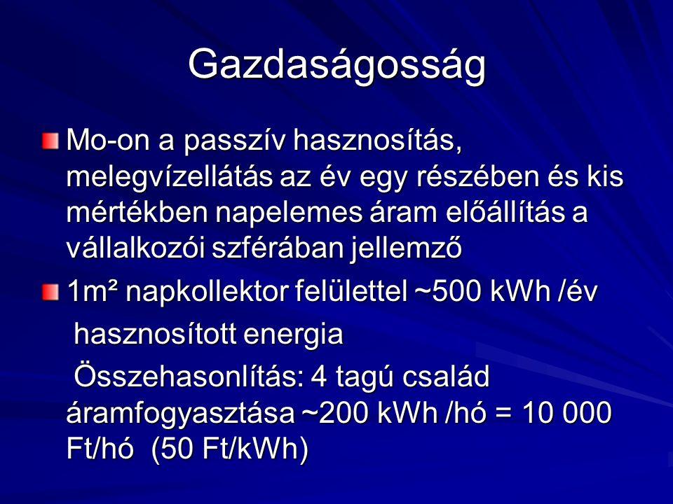 Gazdaságosság Mo-on a passzív hasznosítás, melegvízellátás az év egy részében és kis mértékben napelemes áram előállítás a vállalkozói szférában jelle