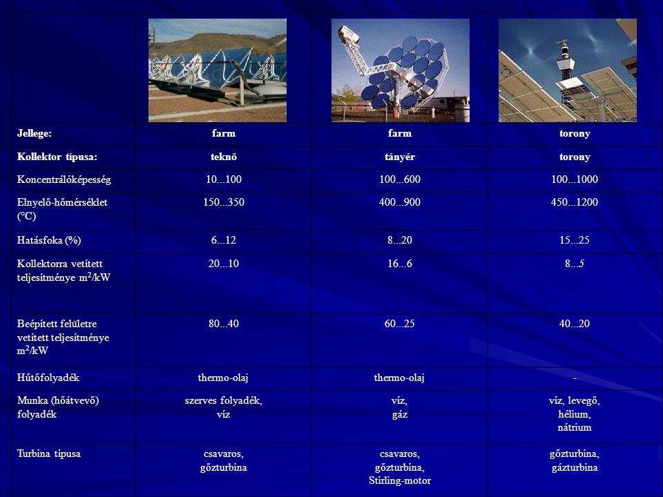 Jellege:farm torony Kollektor típusa:teknőtányértorony Koncentrálóképesség10...100100...600100...1000 Elnyelő-hőmérséklet (°C) 150...350400...900450..