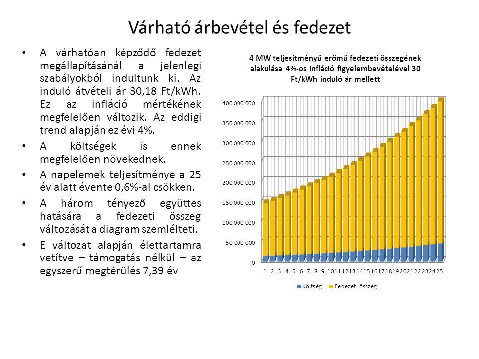 Várható árbevétel és fedezet A várhatóan képződő fedezet megállapításánál a jelenlegi szabályokból indultunk ki. Az induló átvételi ár 30,18 Ft/kWh. E