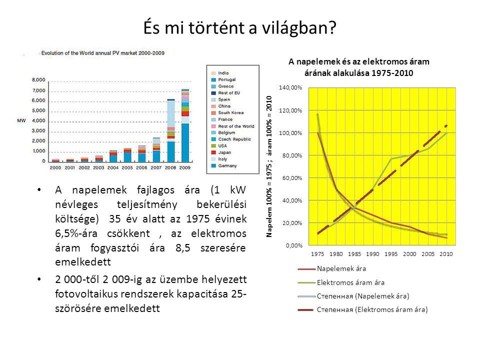 És mi történt a világban? A napelemek fajlagos ára (1 kW névleges teljesítmény bekerülési költsége) 35 év alatt az 1975 évinek 6,5%-ára csökkent, az e