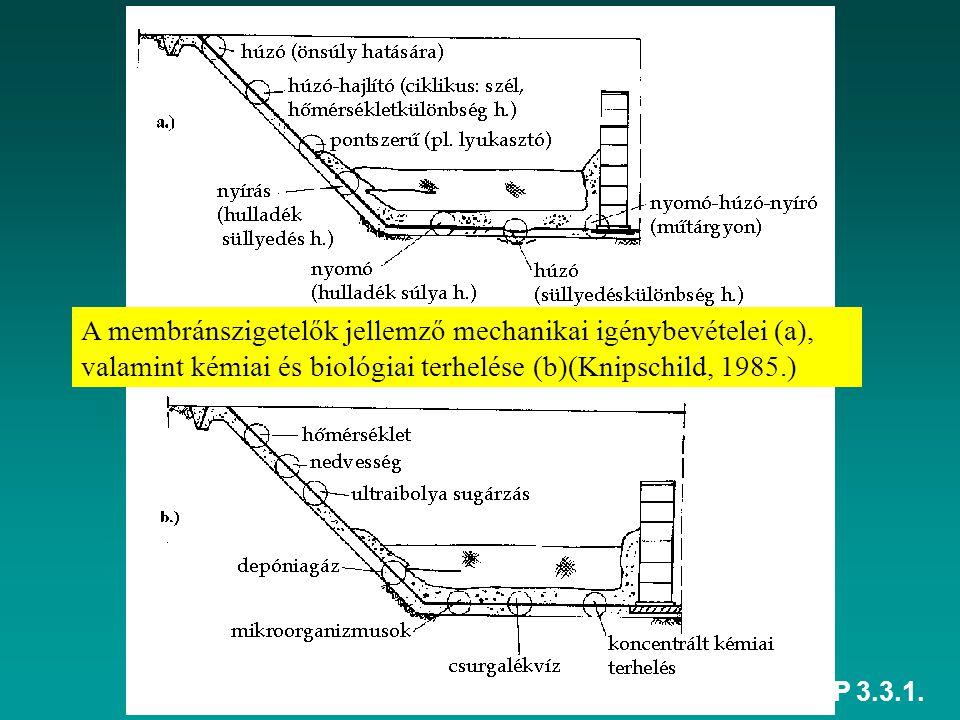HEFOP 3.3.1. A membránszigetelők jellemző mechanikai igénybevételei (a), valamint kémiai és biológiai terhelése (b)(Knipschild, 1985.)