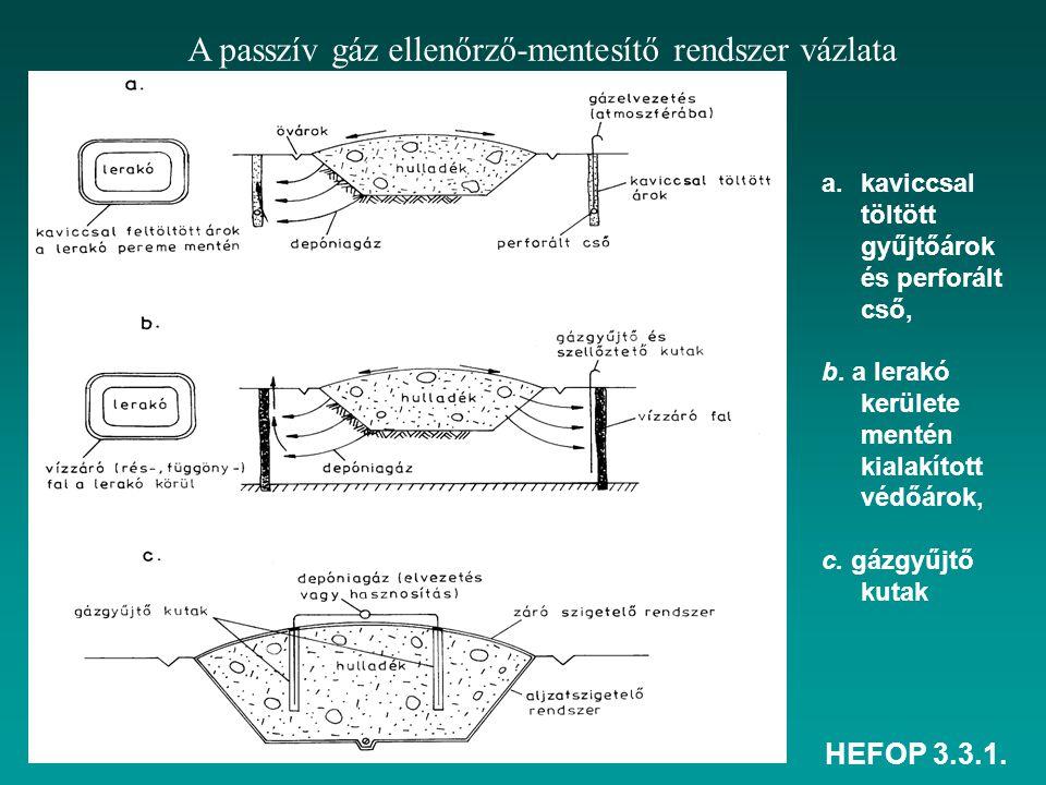 HEFOP 3.3.1. A passzív gáz ellenőrző-mentesítő rendszer vázlata a.kaviccsal töltött gyűjtőárok és perforált cső, b. a lerakó kerülete mentén kialakíto