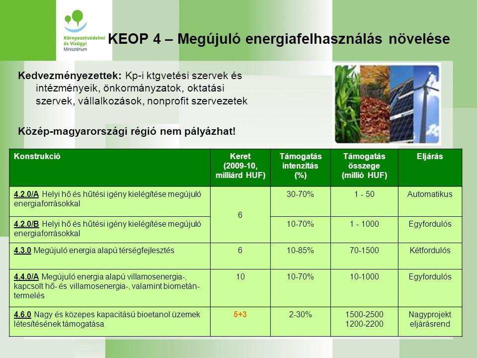 KEOP 4 – Megújuló energiafelhasználás növelése KonstrukcióKeret (2009-10, milliárd HUF) Támogatás intenzitás (%) Támogatás összege (millió HUF) Eljárá