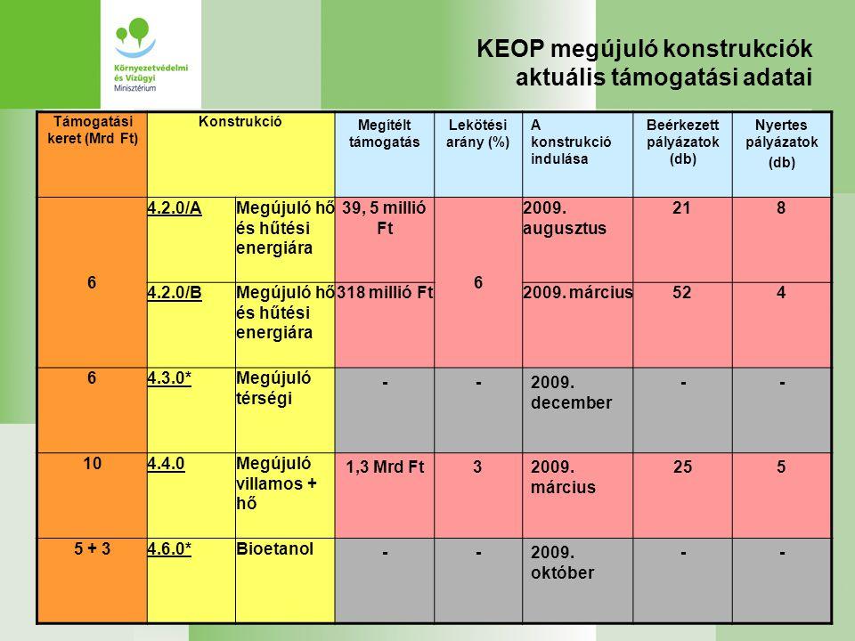KEOP megújuló konstrukciók aktuális támogatási adatai Támogatási keret (Mrd Ft) Konstrukció Megítélt támogatás Lekötési arány (%) A konstrukció indulá