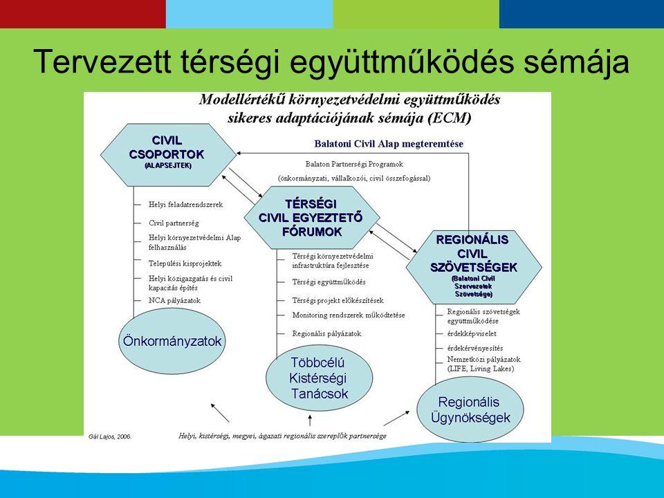 Tervezett térségi együttműködés sémája