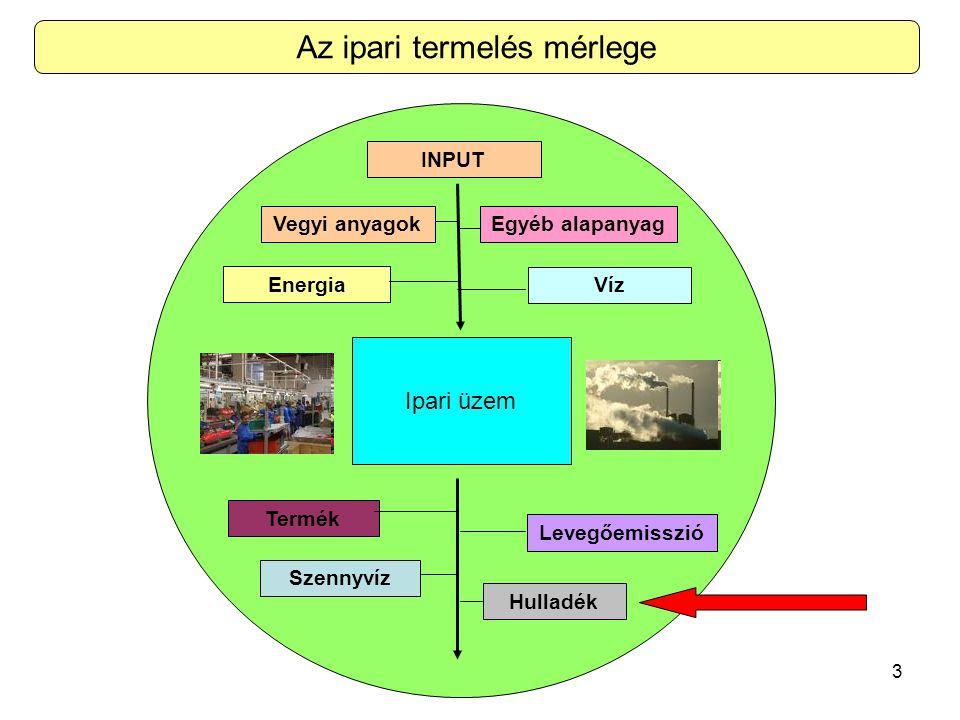 3 Vegyi anyagok Energia Víz Levegőemisszió Szennyvíz Hulladék Termék Egyéb alapanyag INPUT Ipari üzem Az ipari termelés mérlege