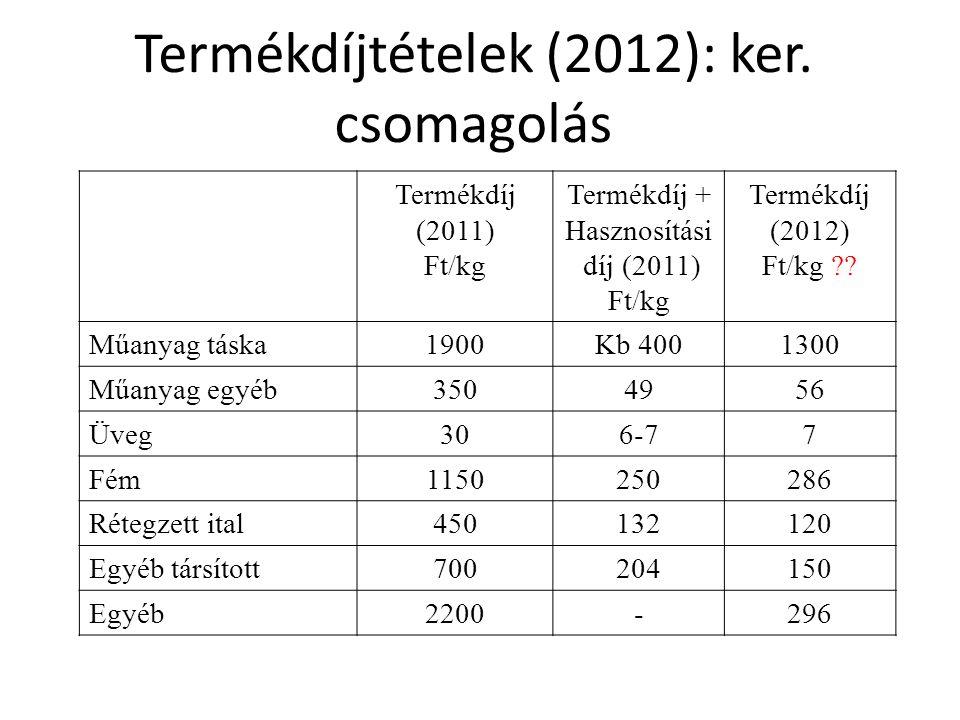 Termékdíjtételek (2012): ker. csomagolás Termékdíj (2011) Ft/kg Termékdíj + Hasznosítási díj (2011) Ft/kg Termékdíj (2012) Ft/kg ?? Műanyag táska1900K