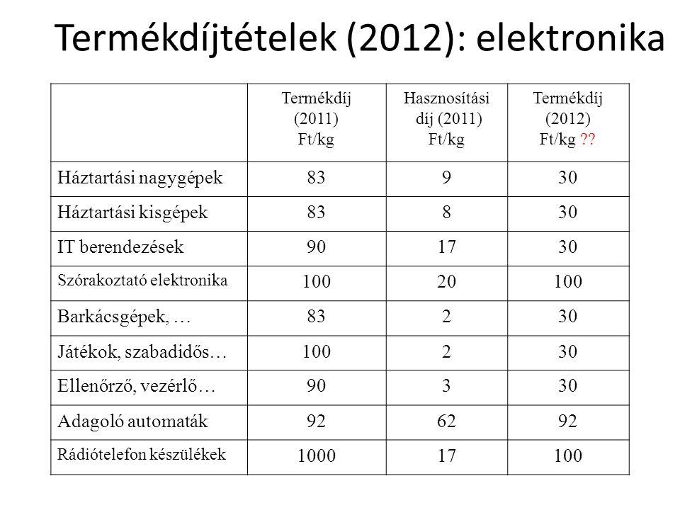 Termékdíjtételek (2012): elektronika Termékdíj (2011) Ft/kg Hasznosítási díj (2011) Ft/kg Termékdíj (2012) Ft/kg ?? Háztartási nagygépek83930 Háztartá
