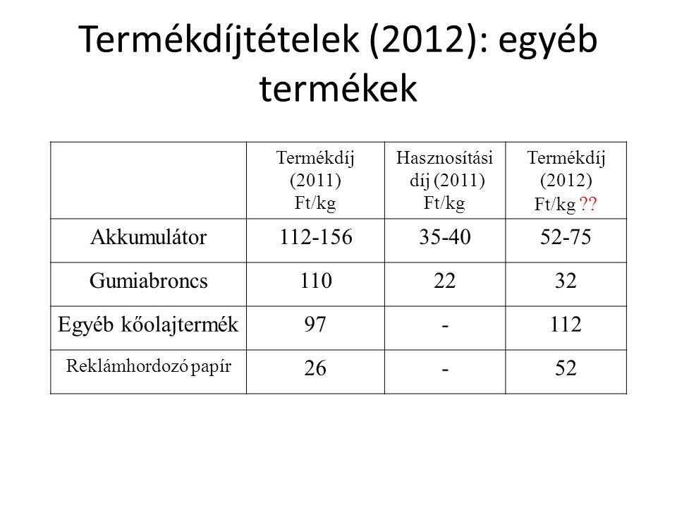 Termékdíjtételek (2012): egyéb termékek Termékdíj (2011) Ft/kg Hasznosítási díj (2011) Ft/kg Termékdíj (2012) Ft/kg ?? Akkumulátor112-15635-4052-75 Gu