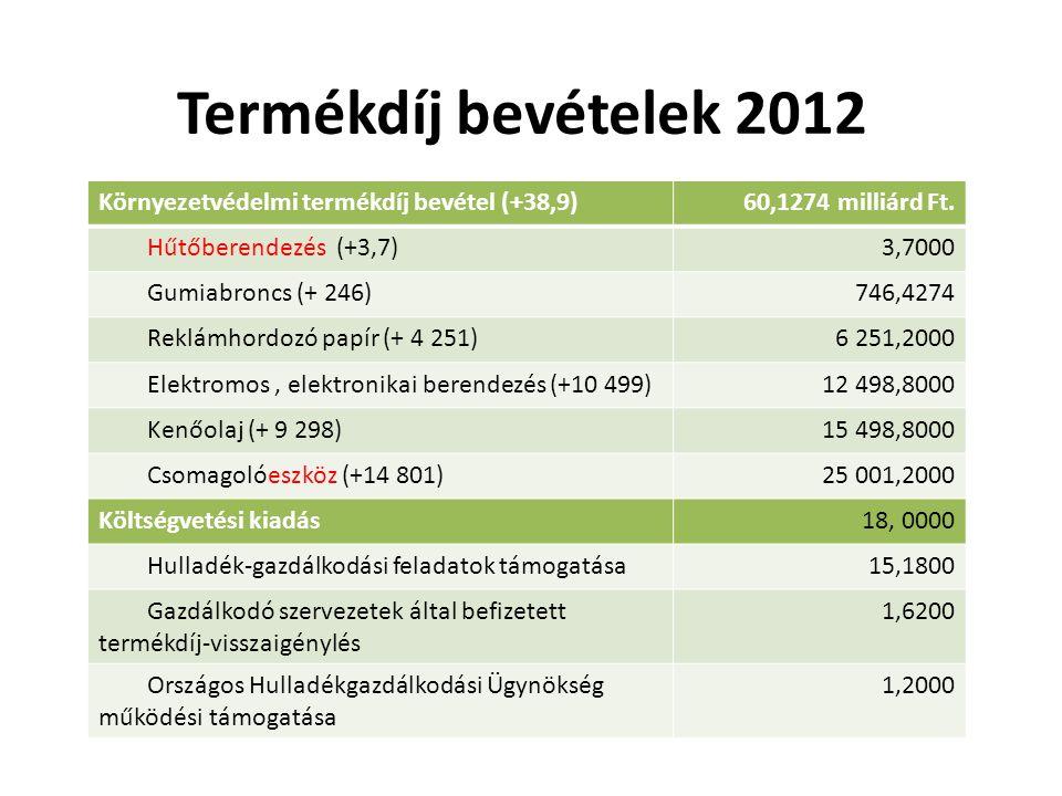 Termékdíj bevételek 2012 Környezetvédelmi termékdíj bevétel (+38,9)60,1274 milliárd Ft. Hűtőberendezés (+3,7)3,7000 Gumiabroncs (+ 246)746,4274 Reklám