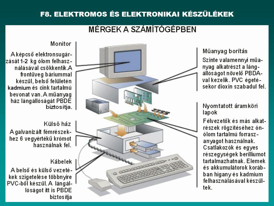 HEFOP 3.3.1. F8. ELEKTROMOS ÉS ELEKTRONIKAI KÉSZÜLÉKEK