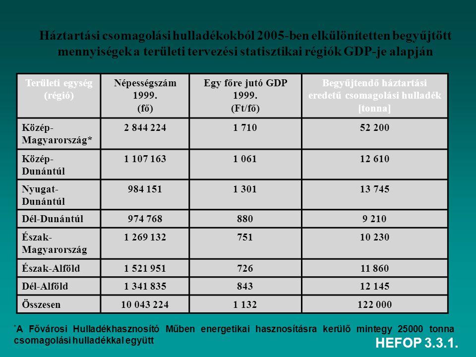 HEFOP 3.3.1. Háztartási csomagolási hulladékokból 2005-ben elkülönítetten begyűjtött mennyiségek a területi tervezési statisztikai régiók GDP-je alapj