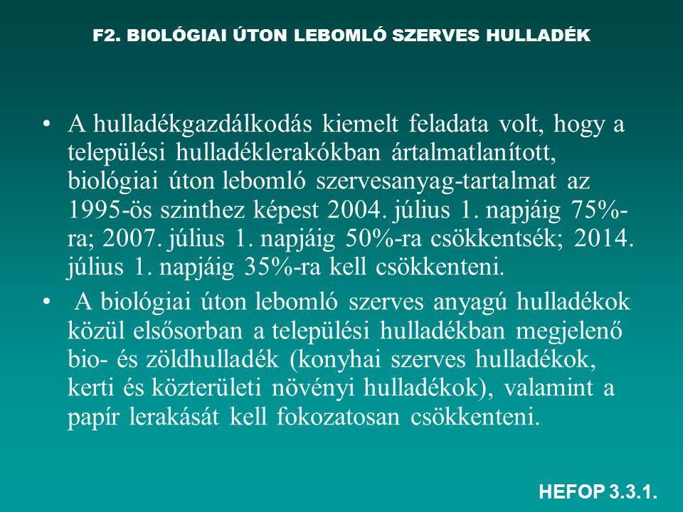 HEFOP 3.3.1. F2. BIOLÓGIAI ÚTON LEBOMLÓ SZERVES HULLADÉK A hulladékgazdálkodás kiemelt feladata volt, hogy a települési hulladéklerakókban ártalmatlan