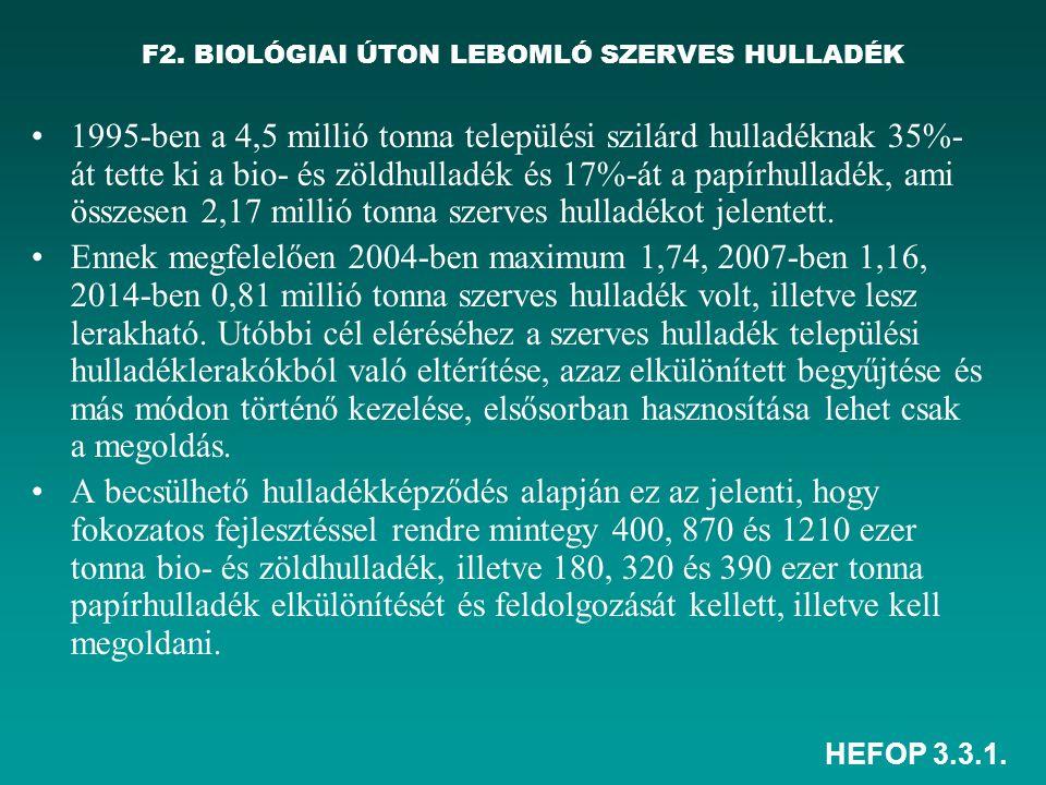 HEFOP 3.3.1. F2. BIOLÓGIAI ÚTON LEBOMLÓ SZERVES HULLADÉK 1995-ben a 4,5 millió tonna települési szilárd hulladéknak 35%- át tette ki a bio- és zöldhul