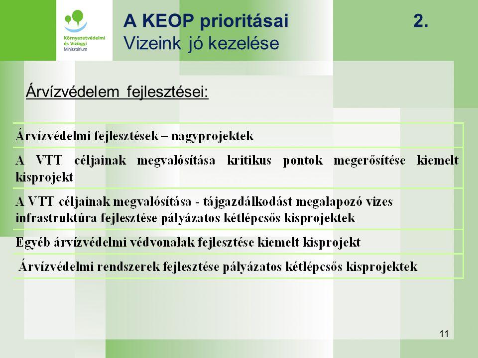 11 A KEOP prioritásai 2. Vizeink jó kezelése Árvízvédelem fejlesztései: