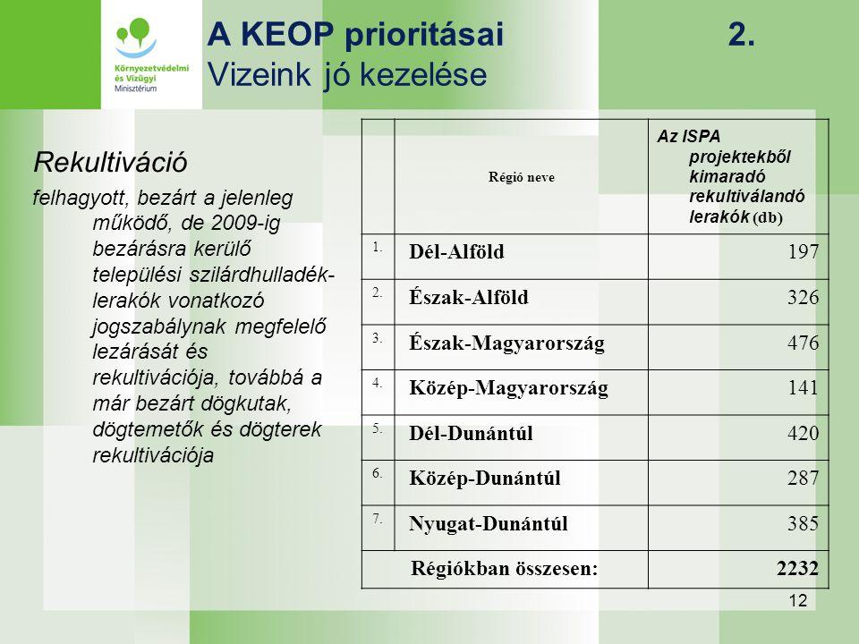 12 A KEOP prioritásai 2. Vizeink jó kezelése Rekultiváció felhagyott, bezárt a jelenleg működő, de 2009-ig bezárásra kerülő települési szilárdhulladék