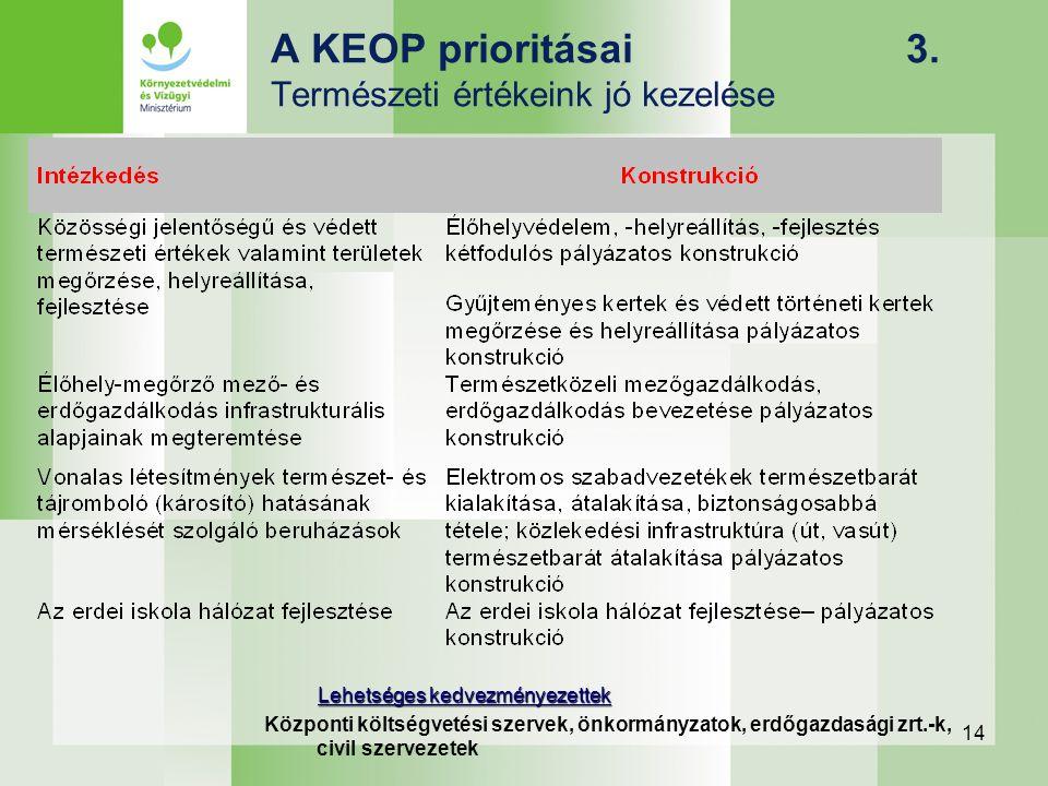 14 A KEOP prioritásai 3. Természeti értékeink jó kezelése Lehetséges kedvezményezettek Központi költségvetési szervek, önkormányzatok, erdőgazdasági z