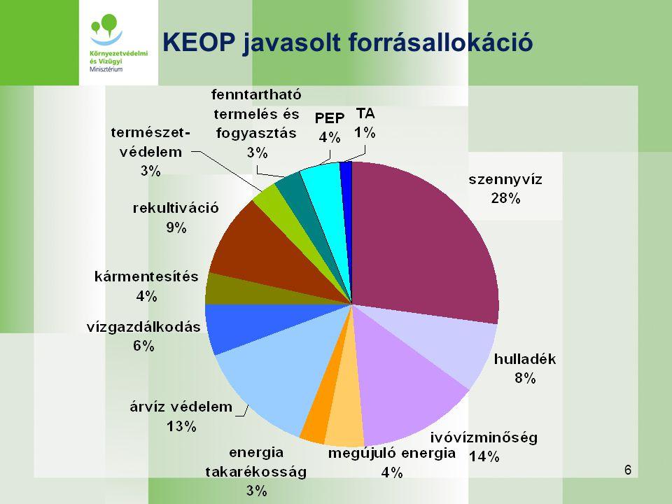 7 Környezeti és Energetika Operatív Program PrioritásÖsszesen (Mrd Ft) Egészséges, tiszta települések513,6 (48,7%) szennyvíz285,7 (27,1%) hulladék85,6 (8,1%) ivóvíz142,3 (13,5%) Hatékonyabb energiafelhasználás30,5 (2,9%) A megújuló energiahordozó-felhasználás növelése45,1 (4,3%) Vizeink jó kezelése338,7 (32,1%) árvíz140,3 (13,3%) vízgazdálkodás52,4 (5,0%) VKI3 (0,3%) kármentesítés38 (3,6%) rekultiváció100 (9,5%) vízbázis-védelem5 (0,5%) Természeti értékeink jó kezelése31,8 (3,0%) Fenntartható termelési és fogyasztási szokások ösztönzése32,6 (3,1%) Projekt előkészítés45,4 (4,3%) Technikai segítségnyújtás15,8 (1,5%) Összesen1053,6 (100%)