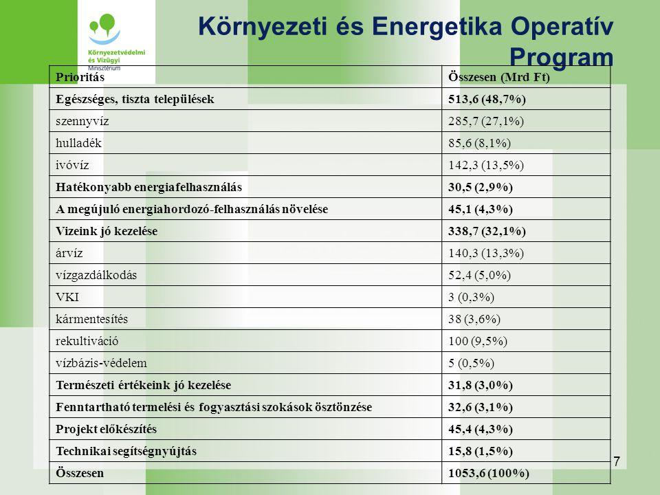 7 Környezeti és Energetika Operatív Program PrioritásÖsszesen (Mrd Ft) Egészséges, tiszta települések513,6 (48,7%) szennyvíz285,7 (27,1%) hulladék85,6