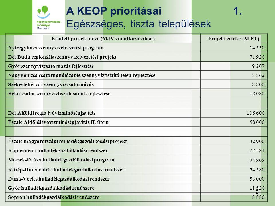 9 A KEOP prioritásai 1. Egészséges, tiszta települések Érintett projekt neve (MJV vonatkozásában) Projekt értéke (M FT) Nyíregyháza szennyvízelvezetés