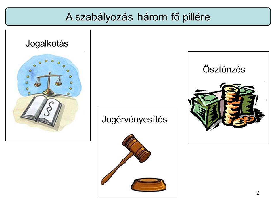 3 Szabályozóeszközök csoportosítása Jogi eszközök (jogforrások) Jogszabályok (kötelező erejű) Törvények Rendeletek Nem kötelező erejű jogi források (szokásjog, precedens (példaként álló) ügyek) Közigazgatási eszközök Hatósági határozatok, állásfoglalások Bírságok Gazdasági eszközök (ösztönzők) Termékdíj Újrahasználat