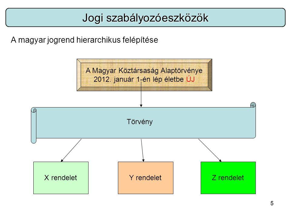 5 Jogi szabályozóeszközök A magyar jogrend hierarchikus felépítése A Magyar Köztársaság Alaptörvénye 2012.