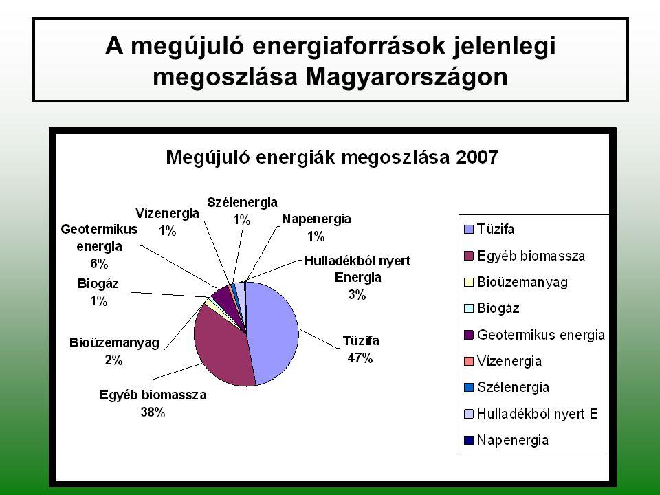 A megújuló energiaforrások jelenlegi megoszlása Magyarországon