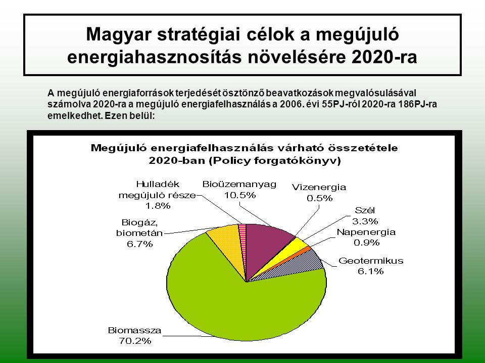 Magyar stratégiai célok a megújuló energiahasznosítás növelésére 2020-ra A megújuló energiaforrások terjedését ösztönző beavatkozások megvalósulásával