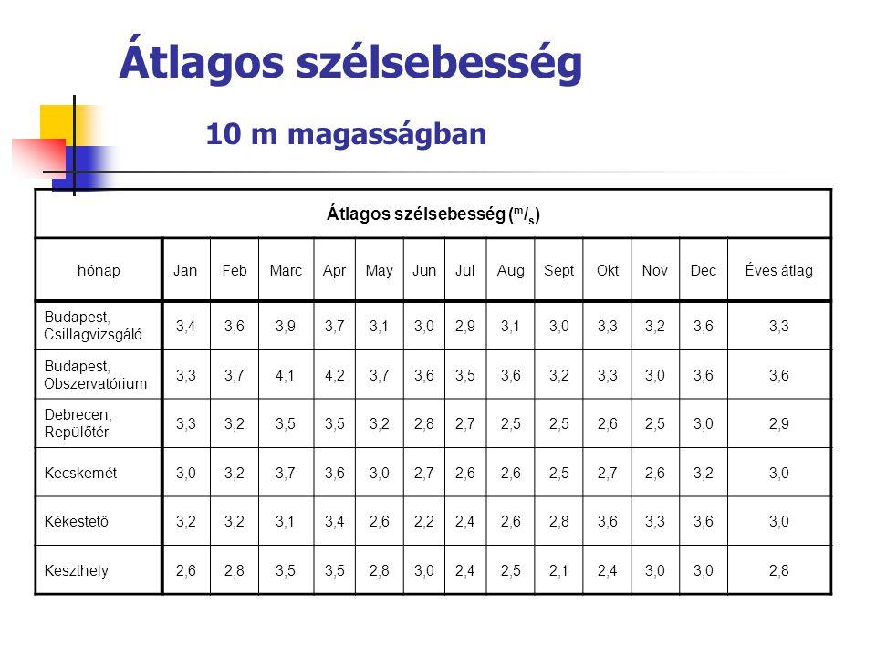 Átlagos szélsebesség 10 m magasságban Átlagos szélsebesség ( m / s ) hónapJanFebMarcAprMayJunJulAugSeptOktNovDecÉves átlag Budapest, Csillagvizsgáló 3