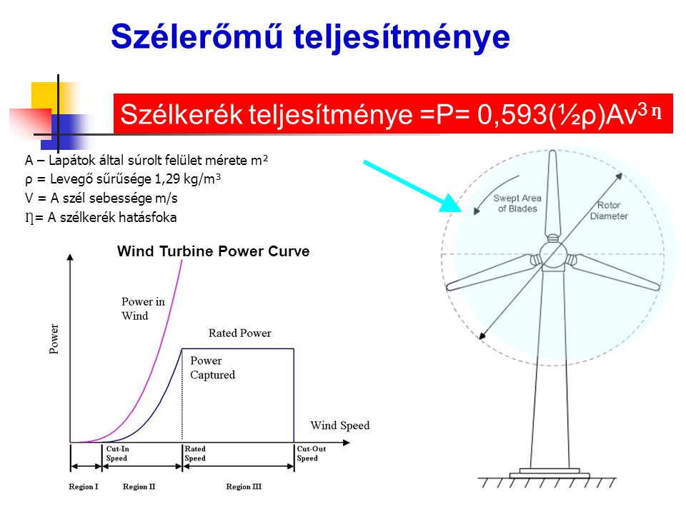 Szélkerék teljesítménye =P= 0,593(½ρ)Av 3 ƞ A – Lapátok által súrolt felület mérete m² ρ = Levegő sűrűsége 1,29 kg/m³ V = A szél sebessége m/s = A szé