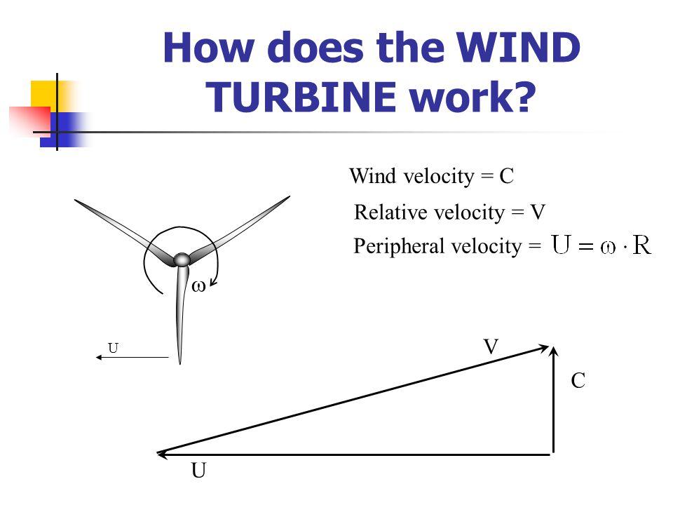  Peripheral velocity = U U C Wind velocity = C Relative velocity = V V How does the WIND TURBINE work?
