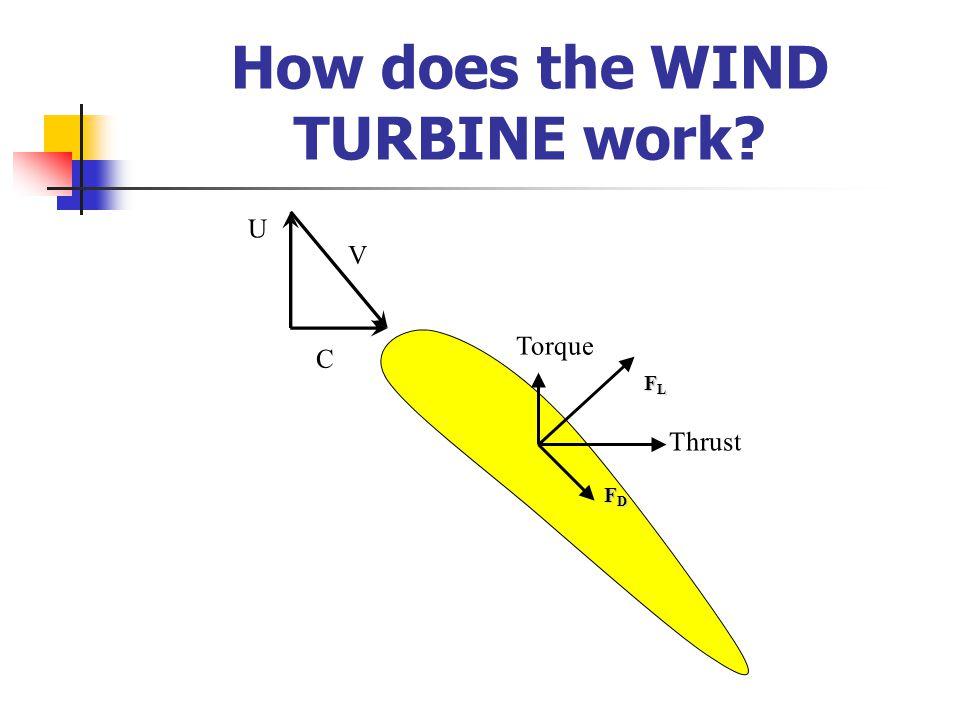 U V C FLFLFLFL FDFDFDFD Torque Thrust How does the WIND TURBINE work?