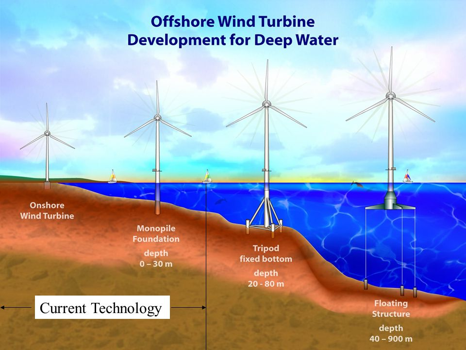 Deep Water Wind Turbine Development Current Technology