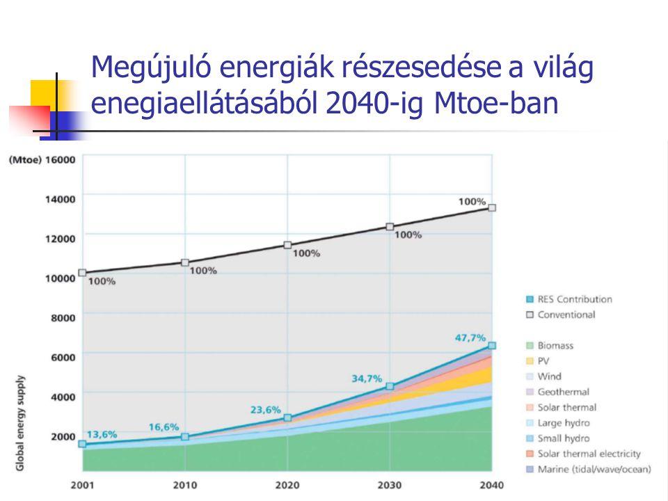 Megújuló energiák részesedése a világ enegiaellátásából 2040-ig Mtoe-ban