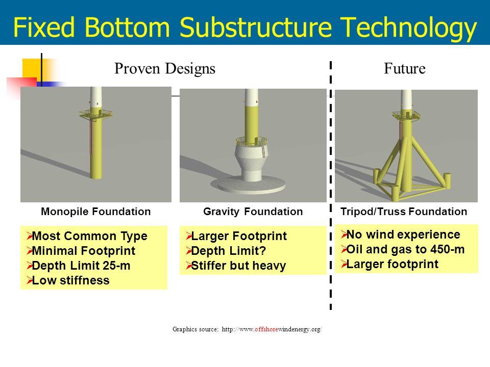Fixed Bottom Substructure Technology Monopile Foundation Gravity Foundation Tripod/Truss Foundation  Most Common Type  Minimal Footprint  Depth Lim